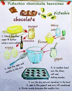 recipe infographics Pistachio Chocolate Teacakes